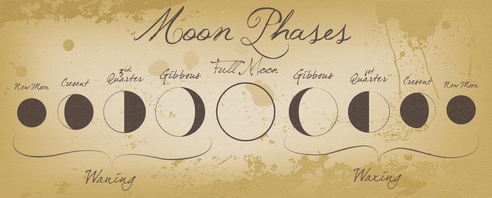Holdhoroszkóp - Holdhoroszkóp: mikor mit vált ki a hold a csillagjegyekből?